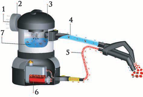 system filtracji wodnej w odkurzaczach parowych