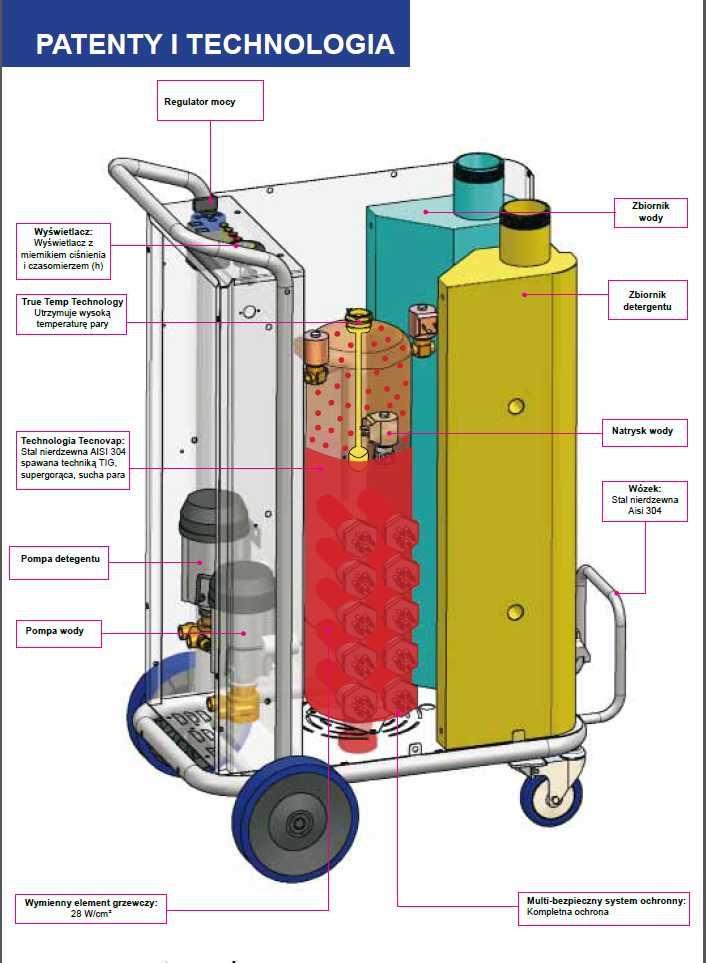 Tecnovap technologia i patenty myjek parowych